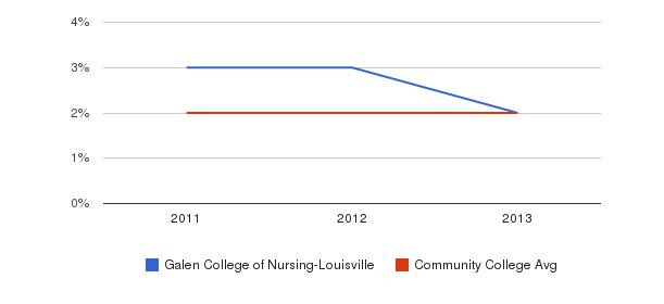 Galen College of Nursing-Louisville More&nbsp(2011-2013)