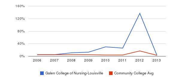 Galen College of Nursing-Louisville Unknown&nbsp(2006-2013)