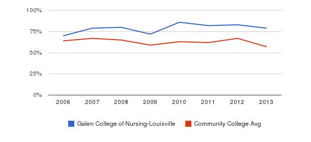 Galen College of Nursing-Louisville White&nbsp(2006-2013)