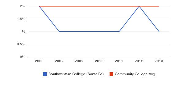 Southwestern College (Santa Fe) Asian&nbsp(2006-2013)
