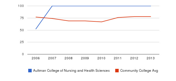 Aultman College of Nursing and Health Sciences Percent Admitted&nbsp(2006-2013)