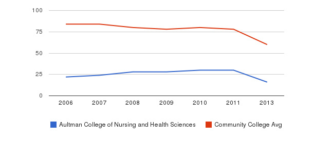 Aultman College of Nursing and Health Sciences Total Faculty&nbsp(2006-2013)