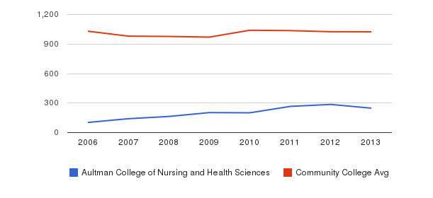 Aultman College of Nursing and Health Sciences Part-Time Students&nbsp(2006-2013)