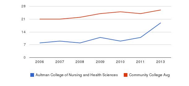 Aultman College of Nursing and Health Sciences student staff&nbsp(2006-2013)