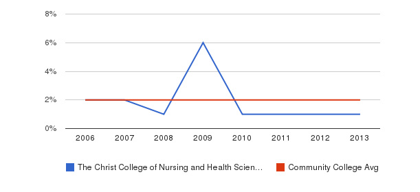 The Christ College of Nursing and Health Sciences Asian&nbsp(2006-2013)