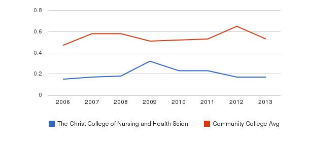 The Christ College of Nursing and Health Sciences Diversity Score&nbsp(2006-2013)