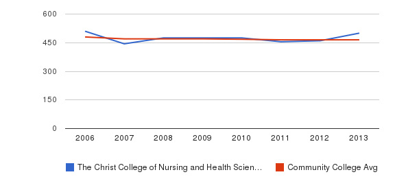 The Christ College of Nursing and Health Sciences sat reading&nbsp(2006-2013)