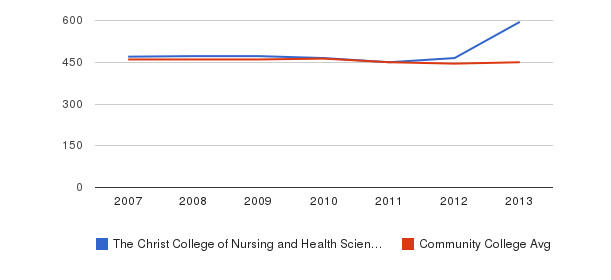 The Christ College of Nursing and Health Sciences sat writing&nbsp(2007-2013)