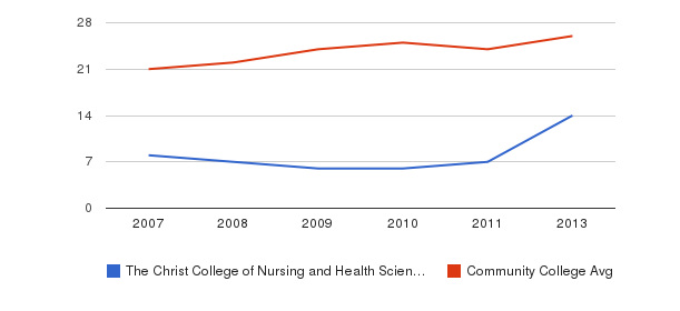 The Christ College of Nursing and Health Sciences student staff&nbsp(2007-2013)