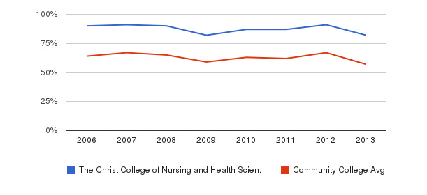 The Christ College of Nursing and Health Sciences White&nbsp(2006-2013)