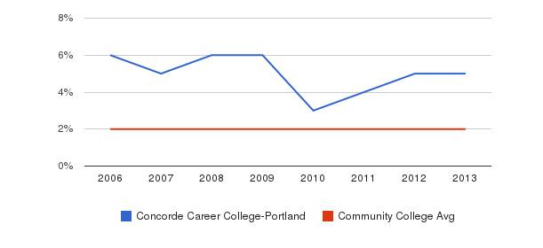 Concorde Career College-Portland Asian&nbsp(2006-2013)