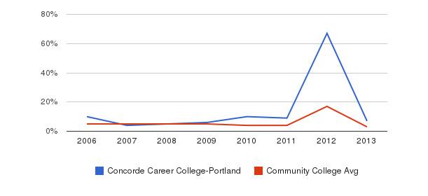Concorde Career College-Portland Unknown&nbsp(2006-2013)