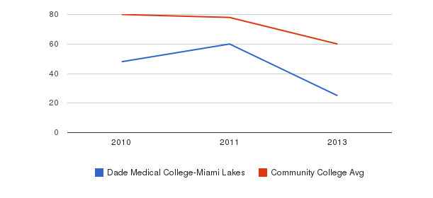 Dade Medical College-Miami Lakes Total Faculty&nbsp(2010-2013)