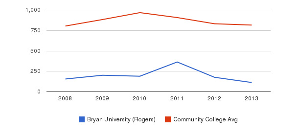 Bryan University (Rogers) Full-Time Students&nbsp(2008-2013)