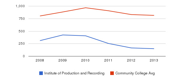 Institute of Production and Recording Full-Time Students&nbsp(2008-2013)