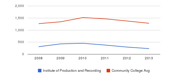 Institute of Production and Recording Total Enrollment&nbsp(2008-2013)