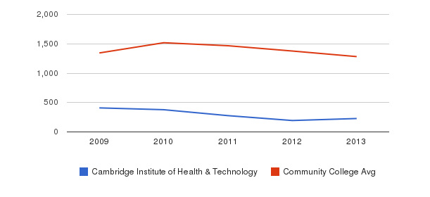 Cambridge Institute of Health & Technology Total Enrollment&nbsp(2009-2013)