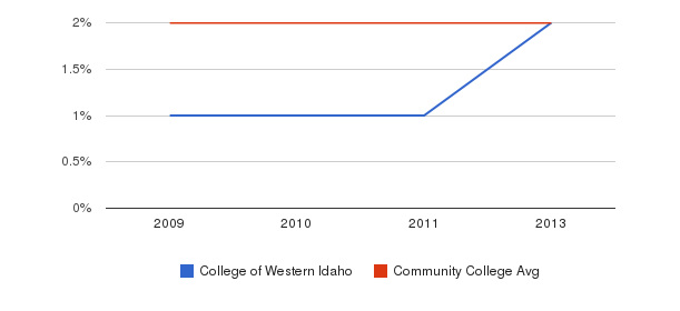 College of Western Idaho More&nbsp(2009-2013)