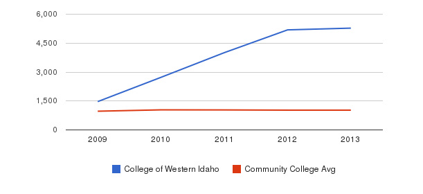 College of Western Idaho Part-Time Students&nbsp(2009-2013)