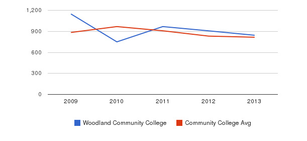 Woodland Community College Full-Time Students&nbsp(2009-2013)