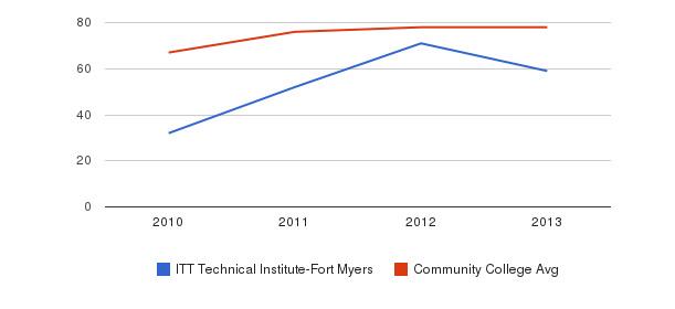 ITT Technical Institute-Fort Myers Percent Admitted&nbsp(2010-2013)