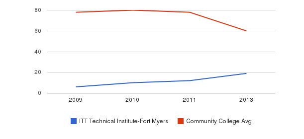 ITT Technical Institute-Fort Myers Total Faculty&nbsp(2009-2013)