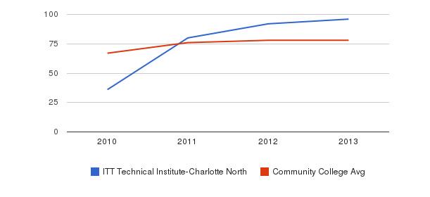 ITT Technical Institute-Charlotte North Percent Admitted&nbsp(2010-2013)