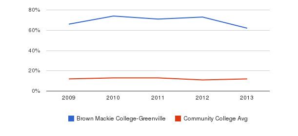 Brown Mackie College-Greenville Black&nbsp(2009-2013)