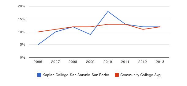 Kaplan College-San Antonio-San Pedro Black&nbsp(2006-2013)
