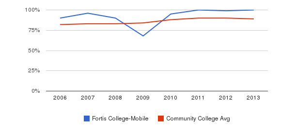 Fortis College-Mobile % Students Receiving Some Financial Aid&nbsp(2006-2013)