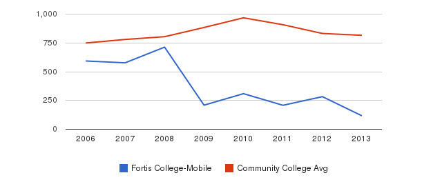 Fortis College-Mobile Full-Time Students&nbsp(2006-2013)