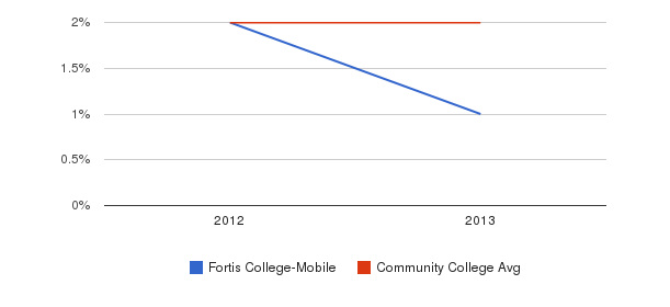Fortis College-Mobile More&nbsp(2012-2013)