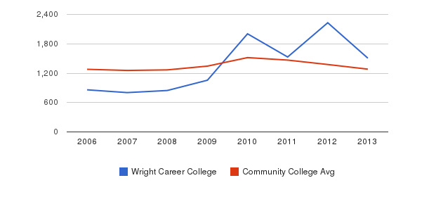Wright Career College Total Enrollment&nbsp(2006-2013)