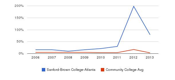 Sanford-Brown College-Atlanta Unknown&nbsp(2006-2013)