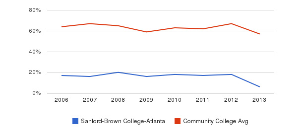 Sanford-Brown College-Atlanta White&nbsp(2006-2013)