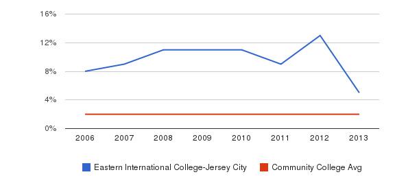 Eastern International College-Jersey City Asian&nbsp(2006-2013)