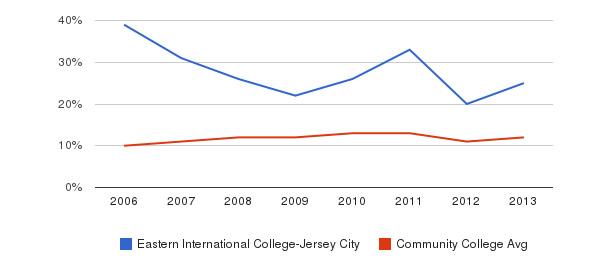 Eastern International College-Jersey City Black&nbsp(2006-2013)