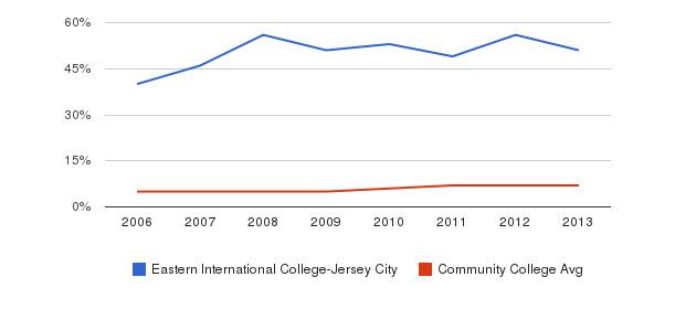 Eastern International College-Jersey City Hispanic&nbsp(2006-2013)