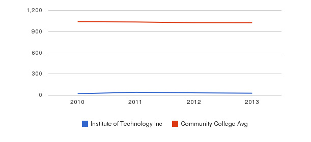 Institute of Technology Inc Part-Time Students&nbsp(2010-2013)