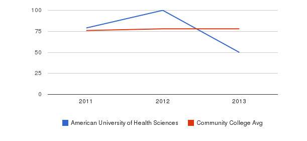 American University of Health Sciences Percent Admitted&nbsp(2011-2013)