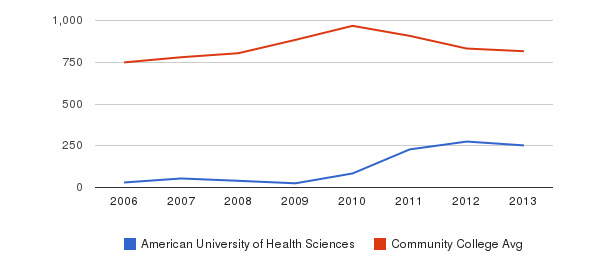 American University of Health Sciences Full-Time Students&nbsp(2006-2013)