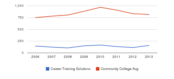 Career Training Solutions Full-Time Students&nbsp(2006-2013)