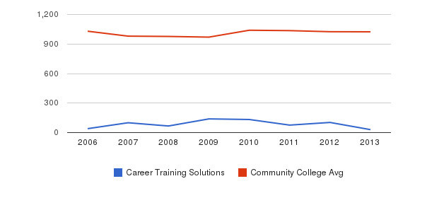 Career Training Solutions Part-Time Students&nbsp(2006-2013)