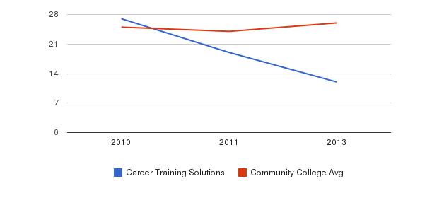 Career Training Solutions student staff&nbsp(2010-2013)