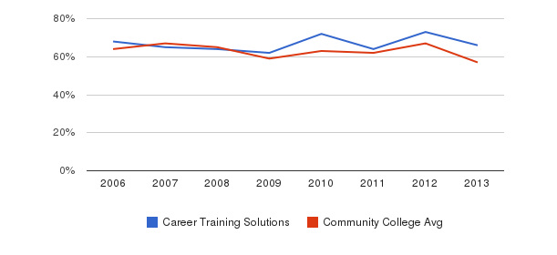 Career Training Solutions White&nbsp(2006-2013)