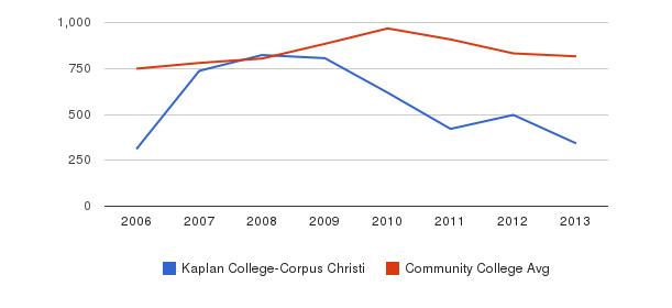 Kaplan College-Corpus Christi Full-Time Students&nbsp(2006-2013)
