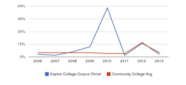Kaplan College-Corpus Christi Unknown&nbsp(2006-2013)
