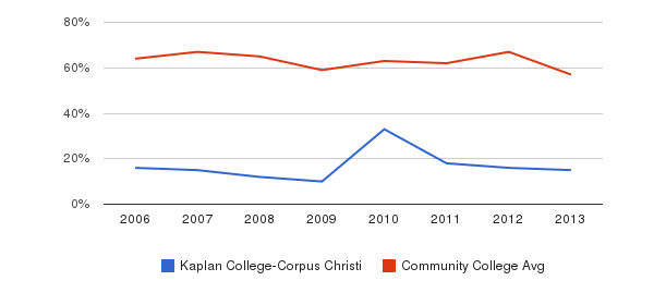 Kaplan College-Corpus Christi White&nbsp(2006-2013)