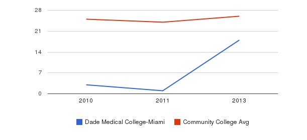 Dade Medical College-Miami student staff&nbsp(2010-2013)
