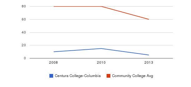 Centura College-Columbia Total Faculty&nbsp(2008-2013)